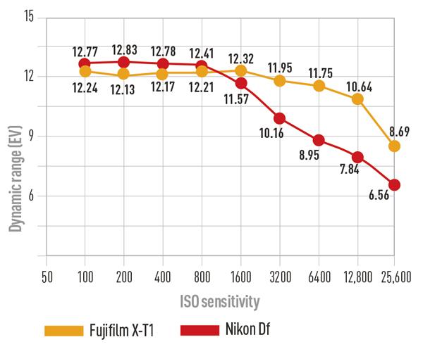 fujifilm x t1 vs nikon df comparison test photographer