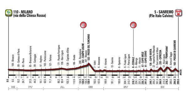 profil Milán San Remo
