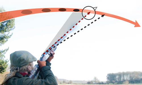 35e3cac42fc Clay pigeon shooting tips that will improve your score